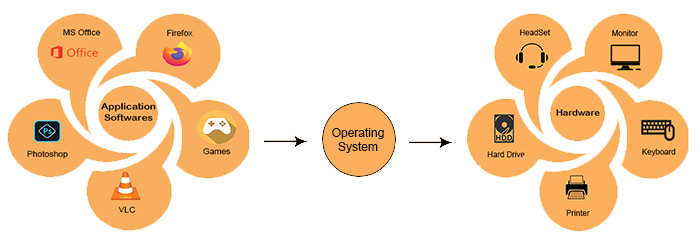 Introduction to operating system CStaleem