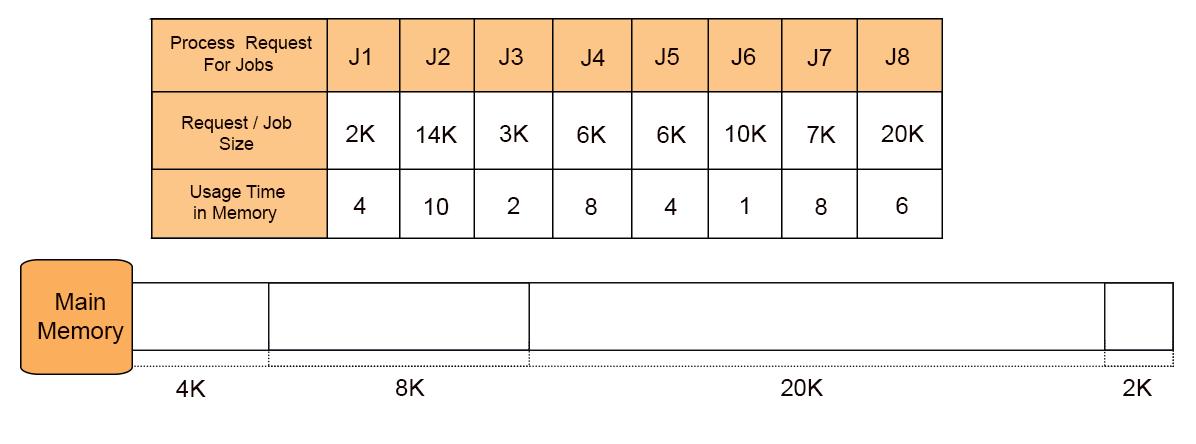 BEST FIT Dynamic Partitions Question
