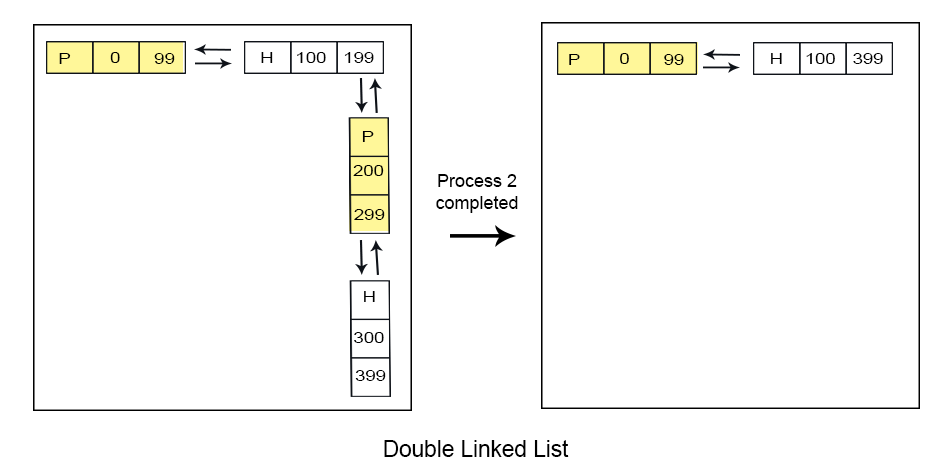 Double linked list in Dynamic-Partitioning exp