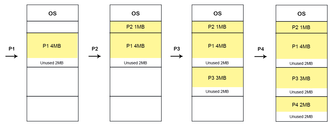 Dynamic Allocation methods First-fit