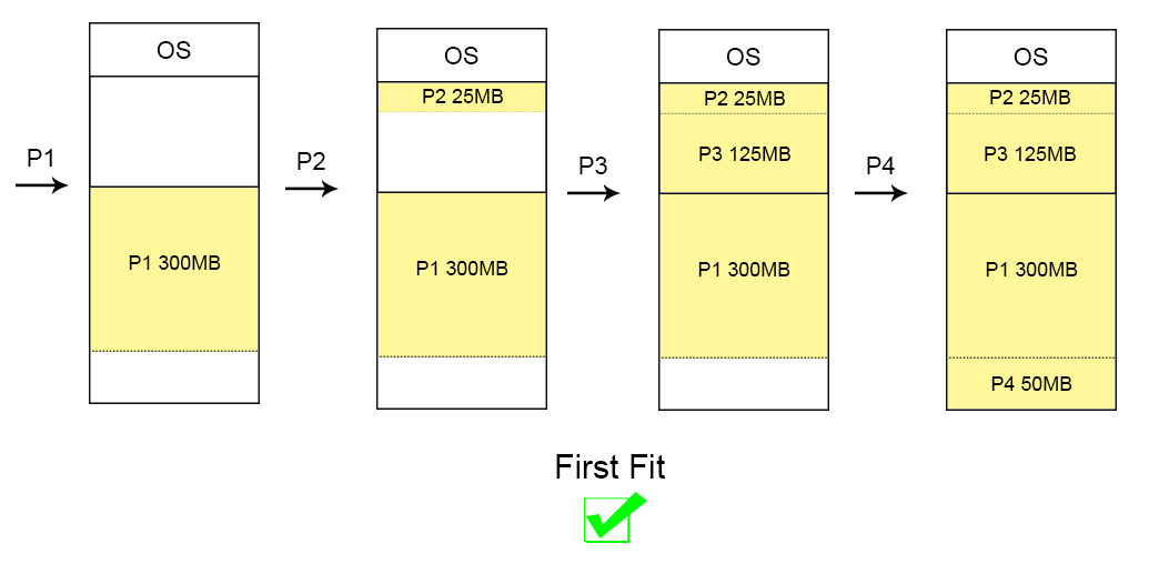 Dynamic Partitions Questions First Fit