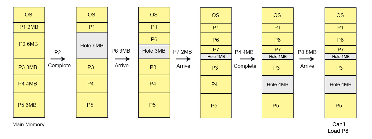 Dynamic partitioning Conditions