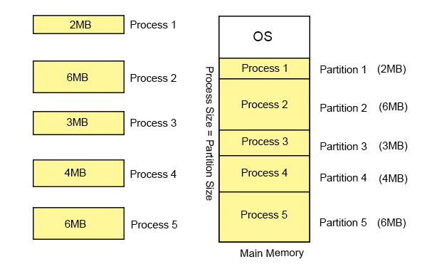Dynamic partitioning Example
