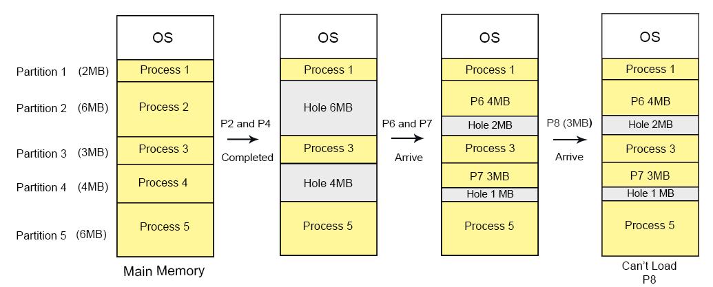 Dynamic partitions external fragmentation