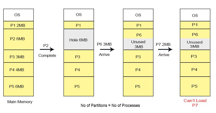 Fix partition conditions