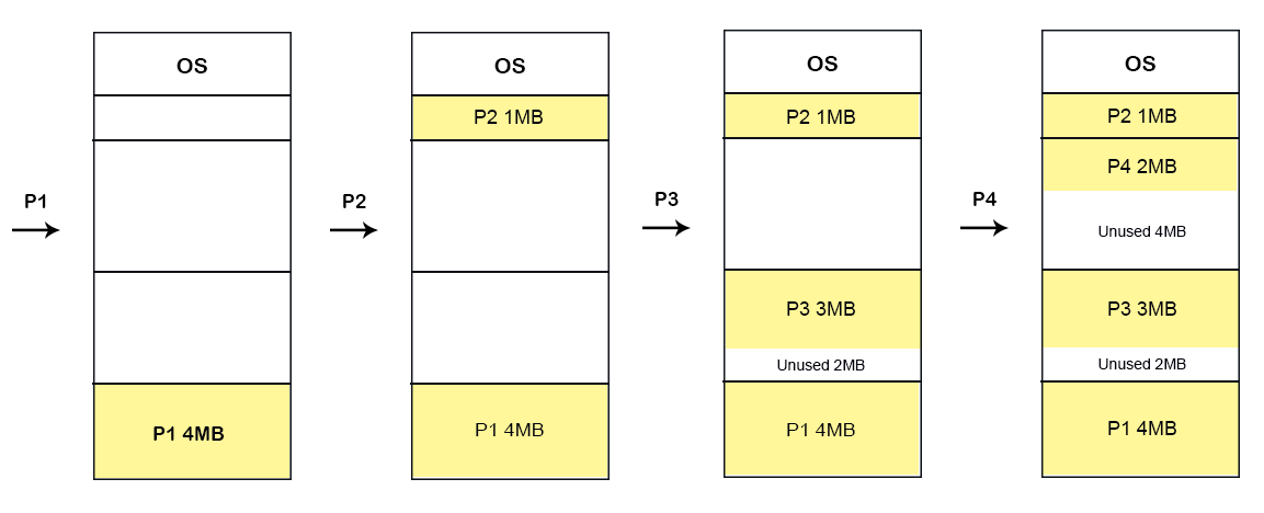 Fixed Partitioning Example through Best-Fit