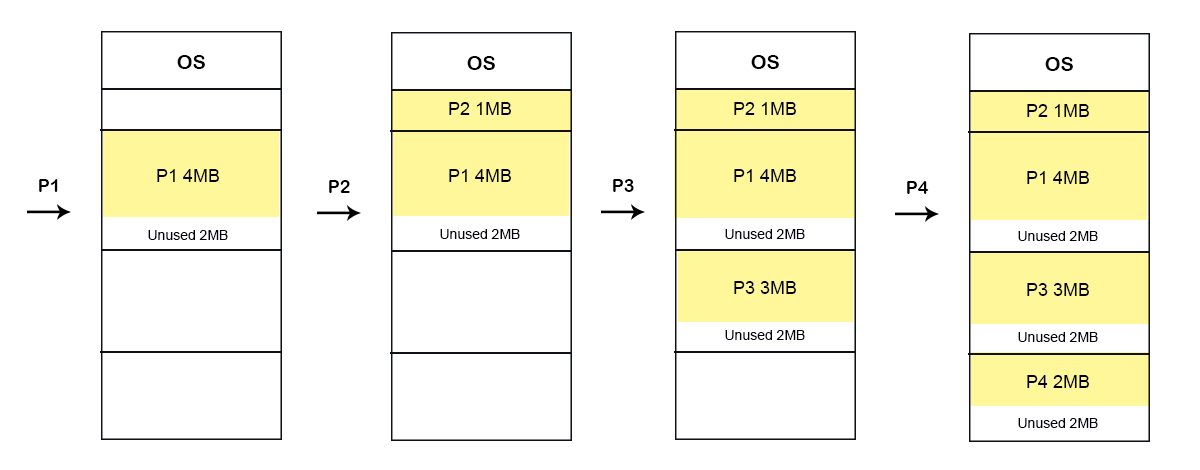Fixed Partitioning Example through First-fit