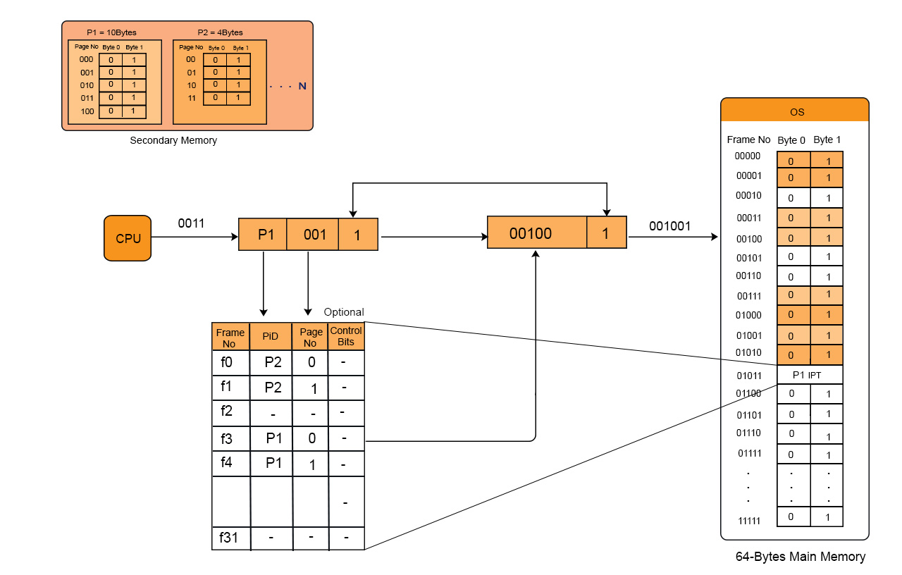 Inverted-Page-table-(IPT)-in-OS-Example