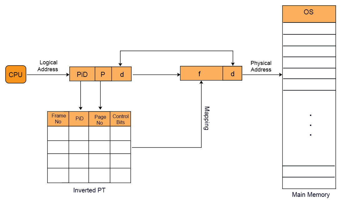 Inverted-Page-table-(IPT)-in-OS