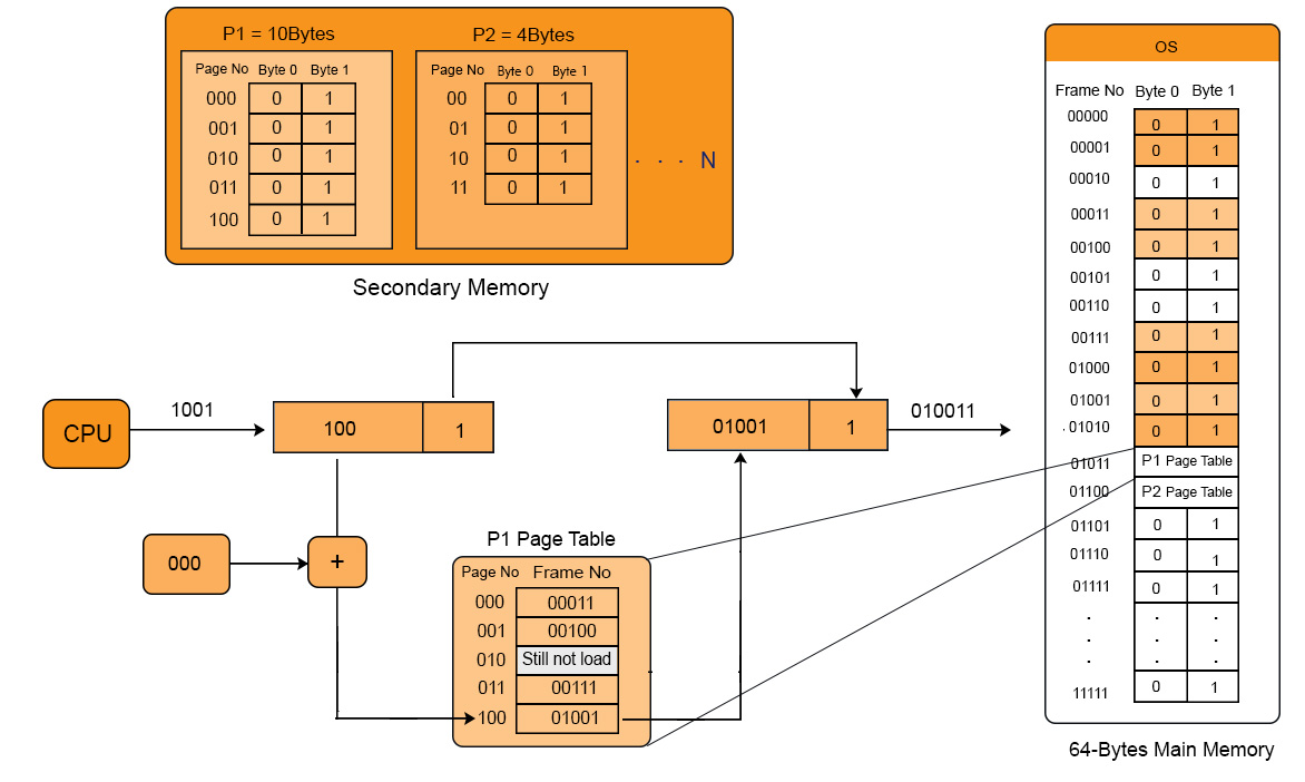 Mapping through page table in operating system