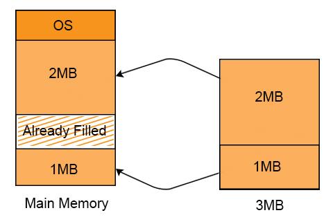 Non contiguous memory allocation