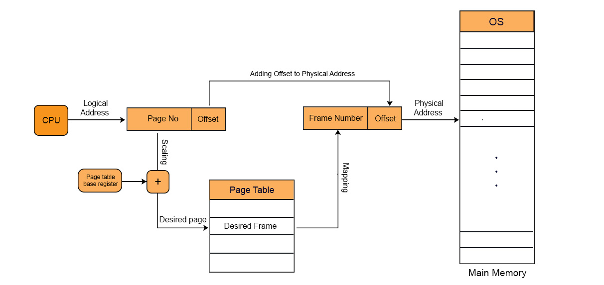 Page table in operating system
