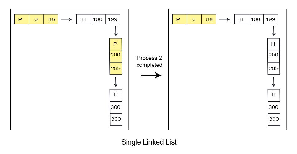 SINGLE linked list in Dynamic-Partitioning