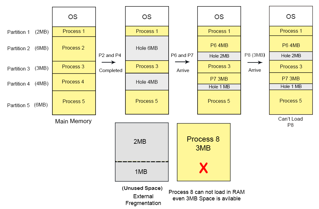 Variable-partitions--external-fragmentation