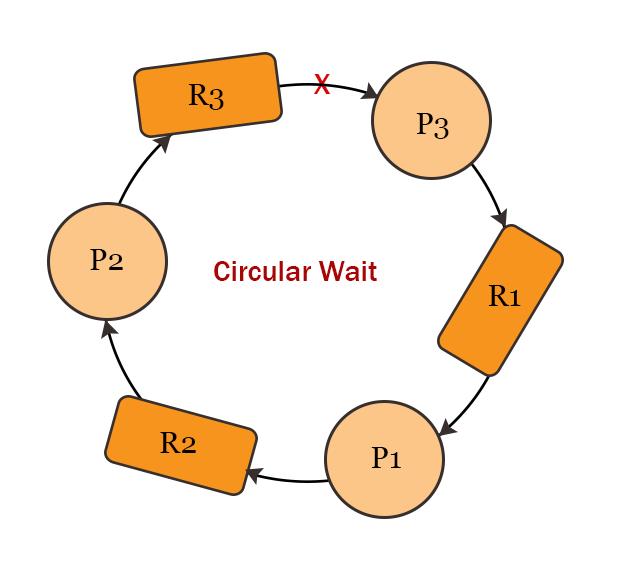 eliminate circular wait