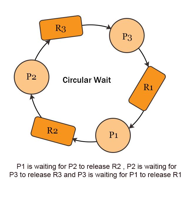 deadlock - eliminate circular wait