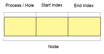 linked-list-three-nodes
