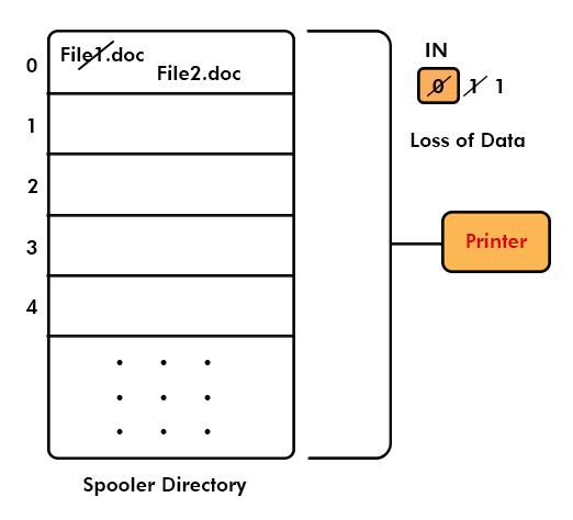 printer spooler problem in working