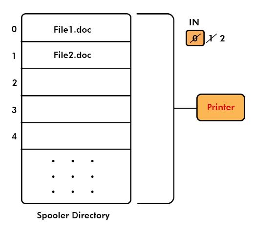 printer spooler problem normal working