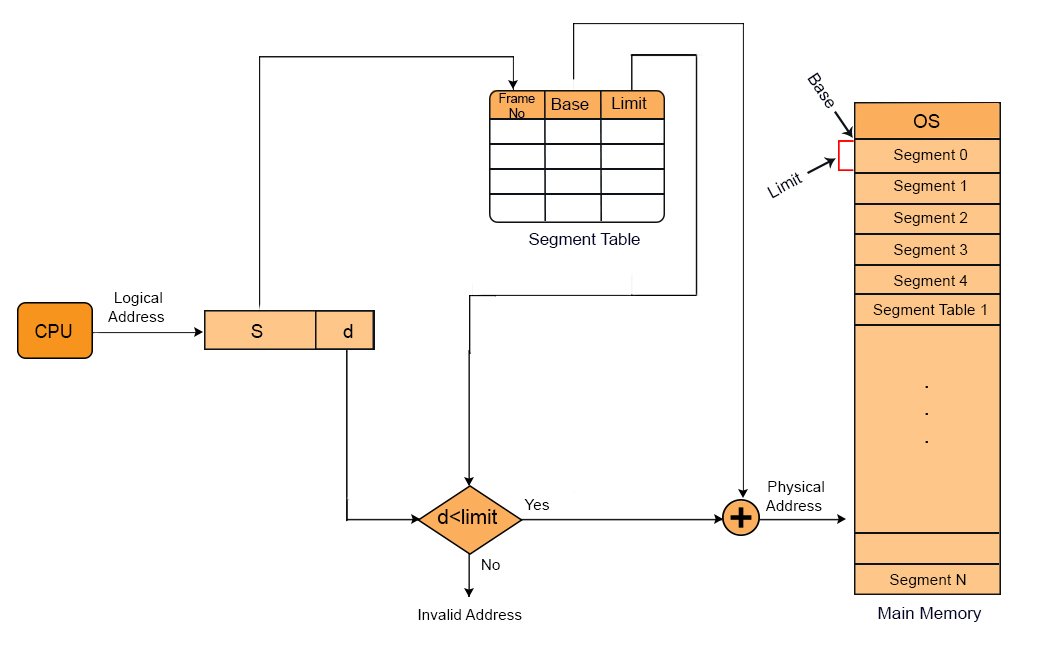 segmentation in operating system