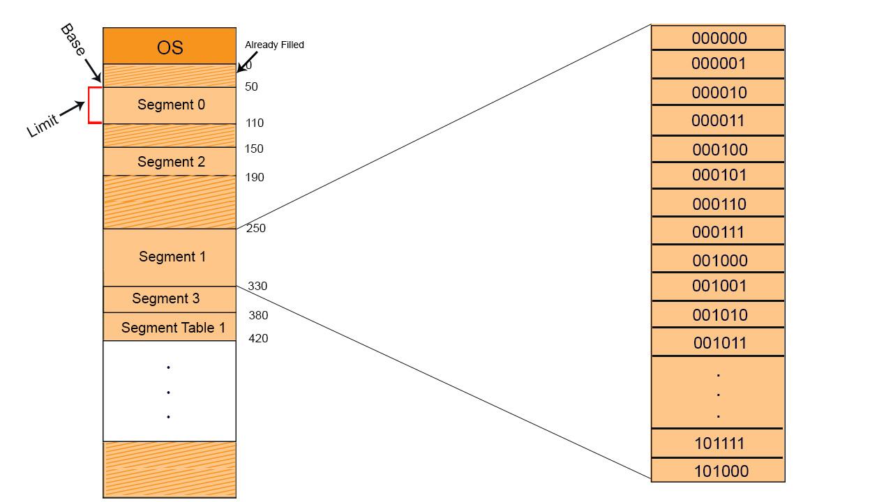 single segment values in os