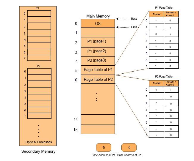 Virtual memory in OS