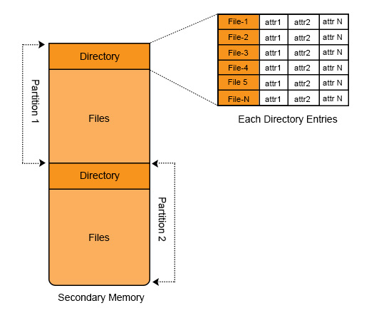 Data-inside-directory-in-hard-disk