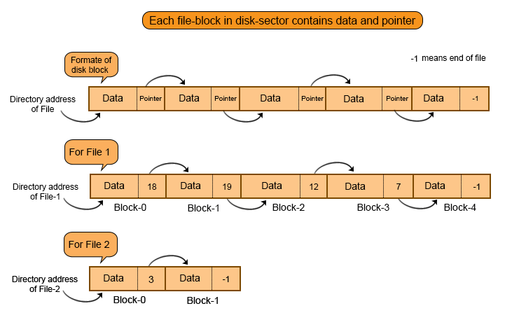 Linked List Allocation example in file system