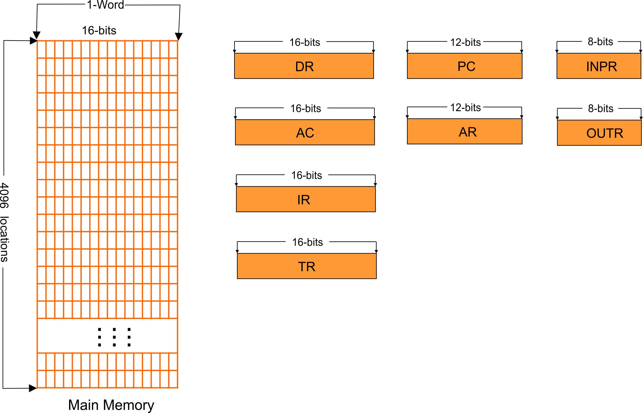 Registers in Computer Organization