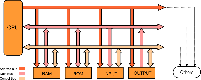 Types of computer buses