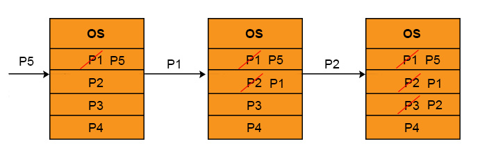 thrashing-example in operating system