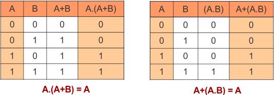 Absorption law in Boolean Algebra