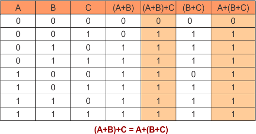 Associative Law (OR Operation) in Boolean Algebra