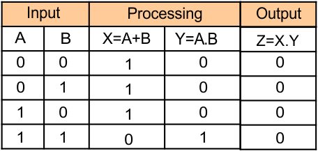 Combination of various gates Truth table