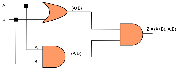Combination of various gates
