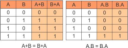 Commutative Law in Boolean Algebra