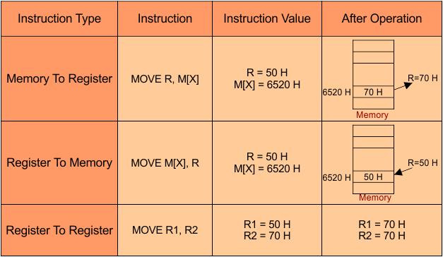 Data Transfer Instructions Table-COA