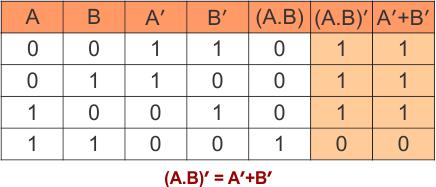De Morgan's Law in Boolean Algebra