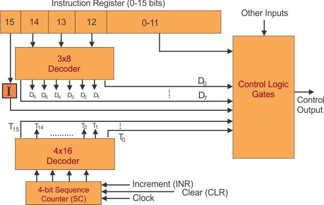 Design of Control Unit - Hardwired Control Unit