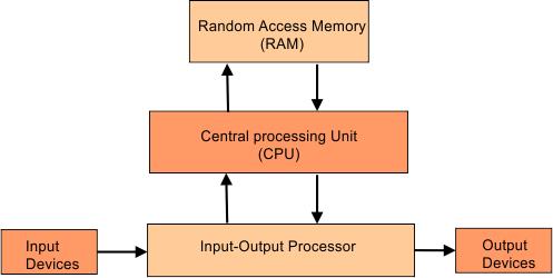 Block diagram of digital computers