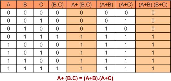 Distributive Law in Boolean Algebra