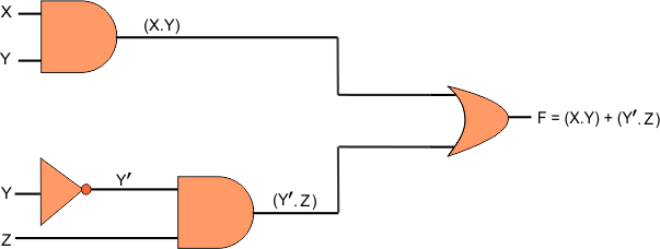 Symbolic Representation of Boolean expressions and functions