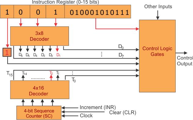Hardwired Control Unit- Example - Design of Control Unit