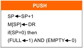 How to PUSH DATA - CPU Organization