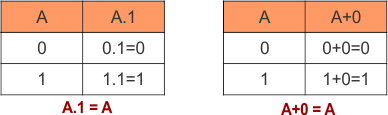 Identity law in Boolean Algebra