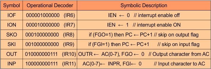 Input-Output instruction OPERATIONS