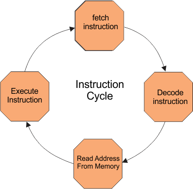 Instruction Cycle in COA