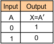 Logic Gates (A Truth table of NOT gate)