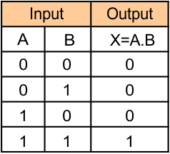 Logic Gates (Truth table of AND gate)