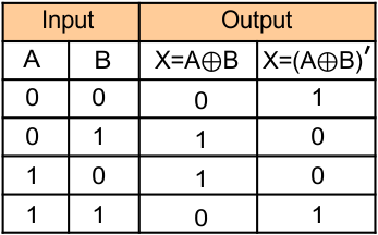 Logic Gates (Truth table of Exclusive-NOR gate)